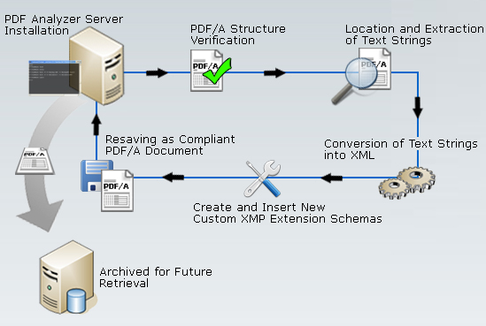 xmp-metadata-extraction-and-reuse_200909285